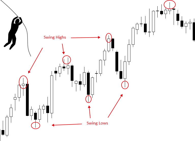 Swing Trading Explained